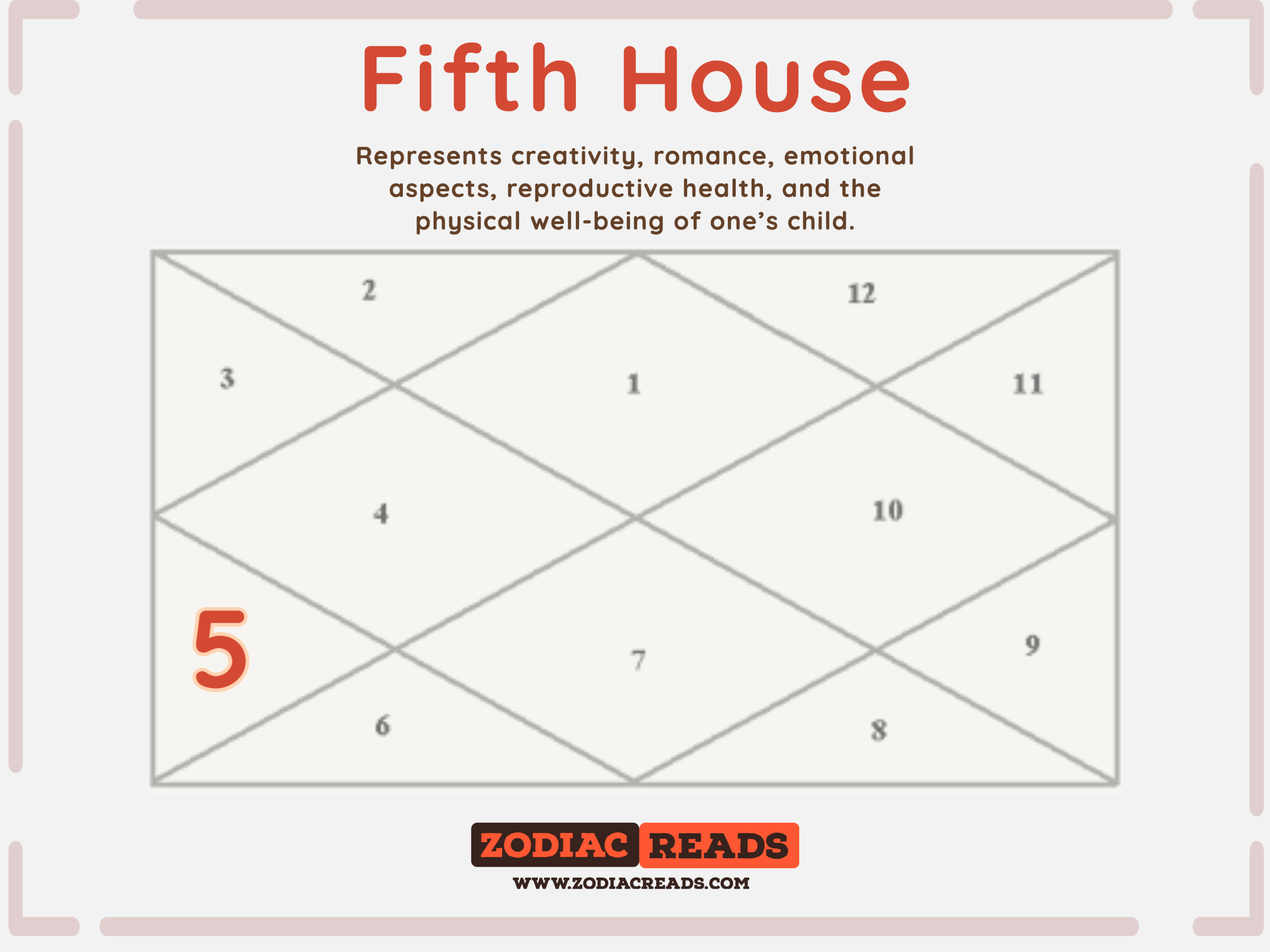 Fifth House in Astrology - House Number 5 ZodiacReads