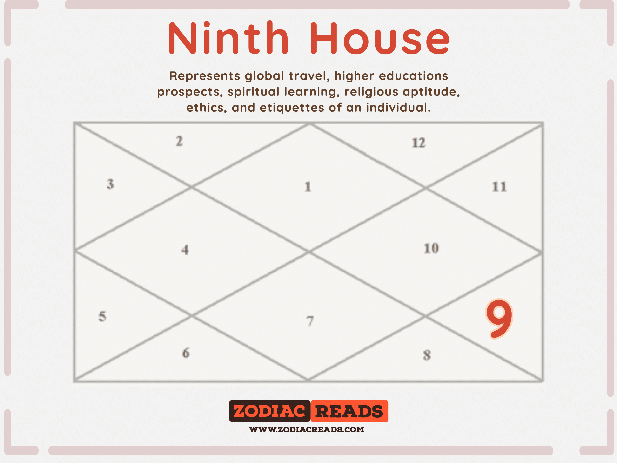 9th house in astrology