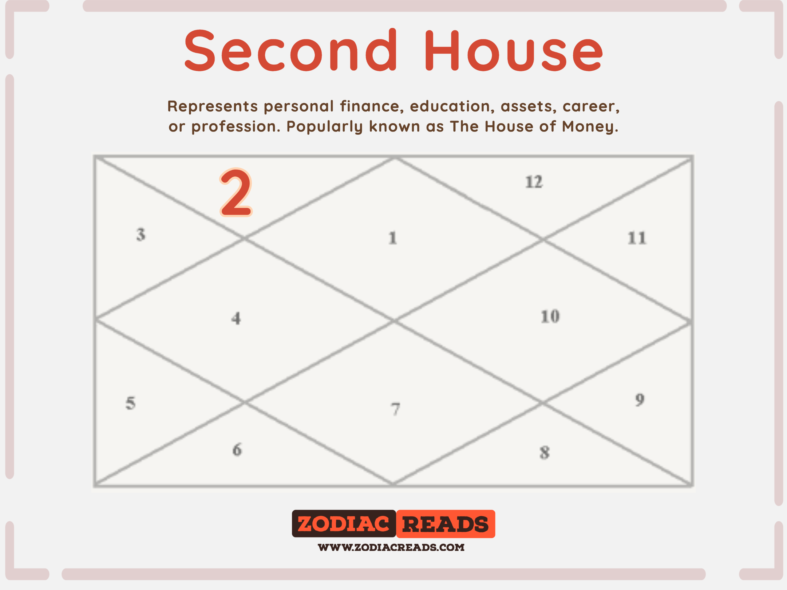 2nd house astrology houses in the birth chart