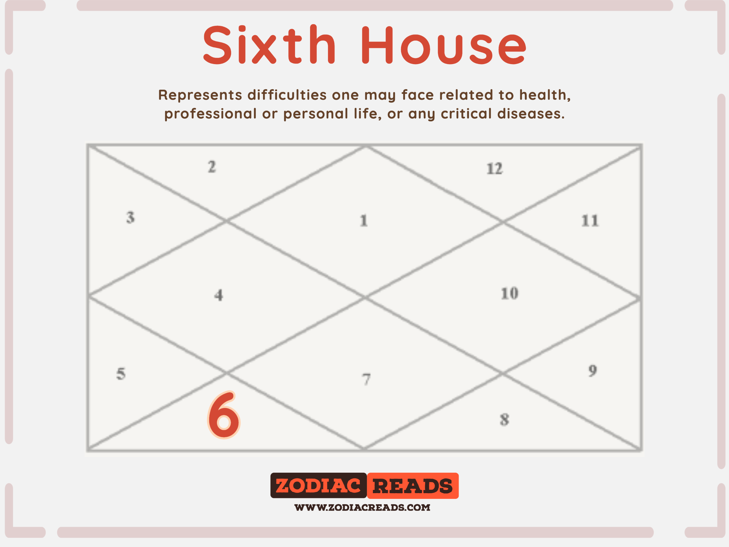6th house in astrology